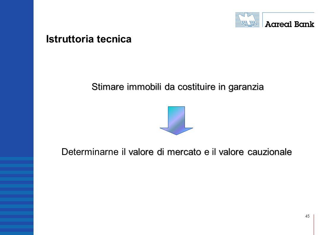 Istruttoria tecnica Stimare immobili da costituire in garanzia.