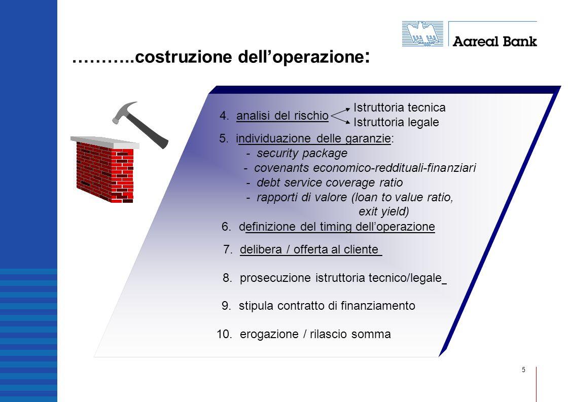 ………..costruzione dell'operazione: