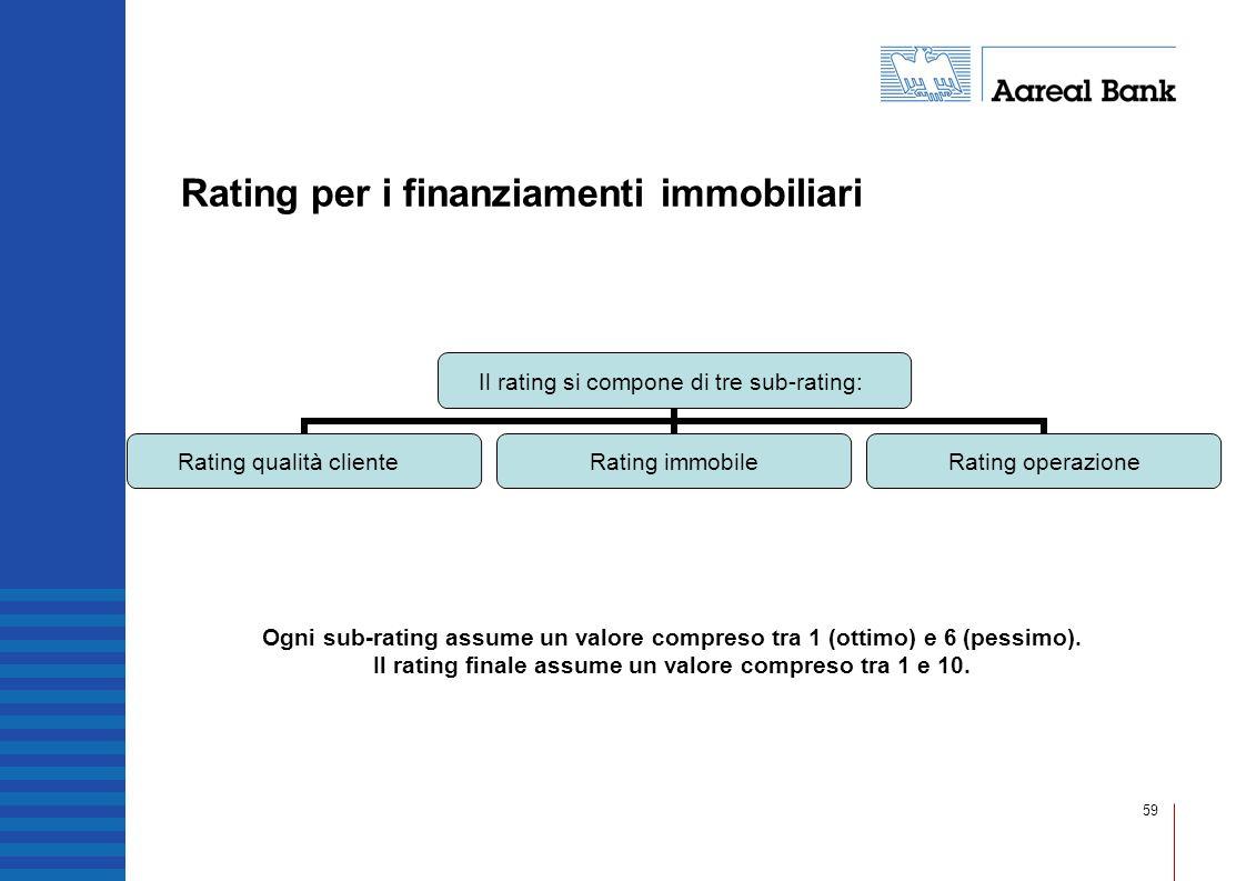 Rating per i finanziamenti immobiliari