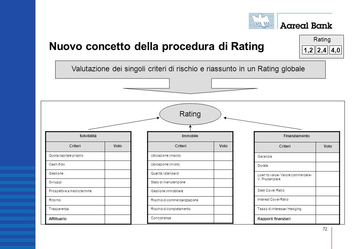Nuovo concetto della procedura di Rating