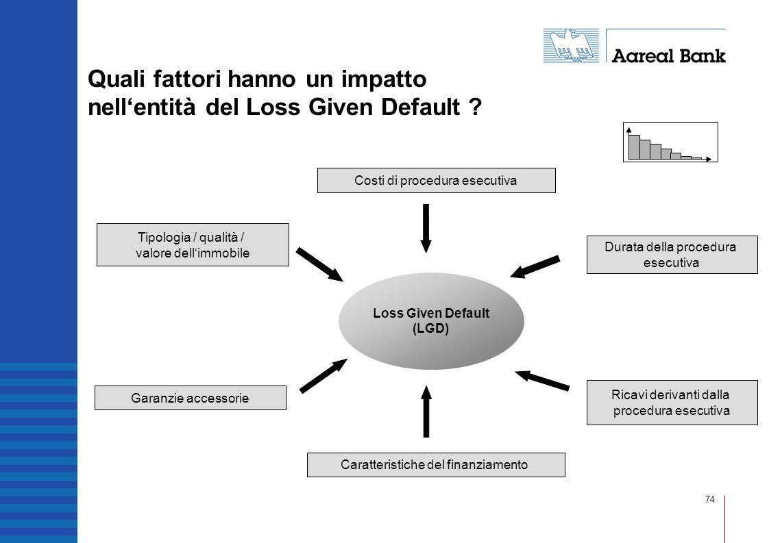 Quali fattori hanno un impatto nell'entità del Loss Given Default
