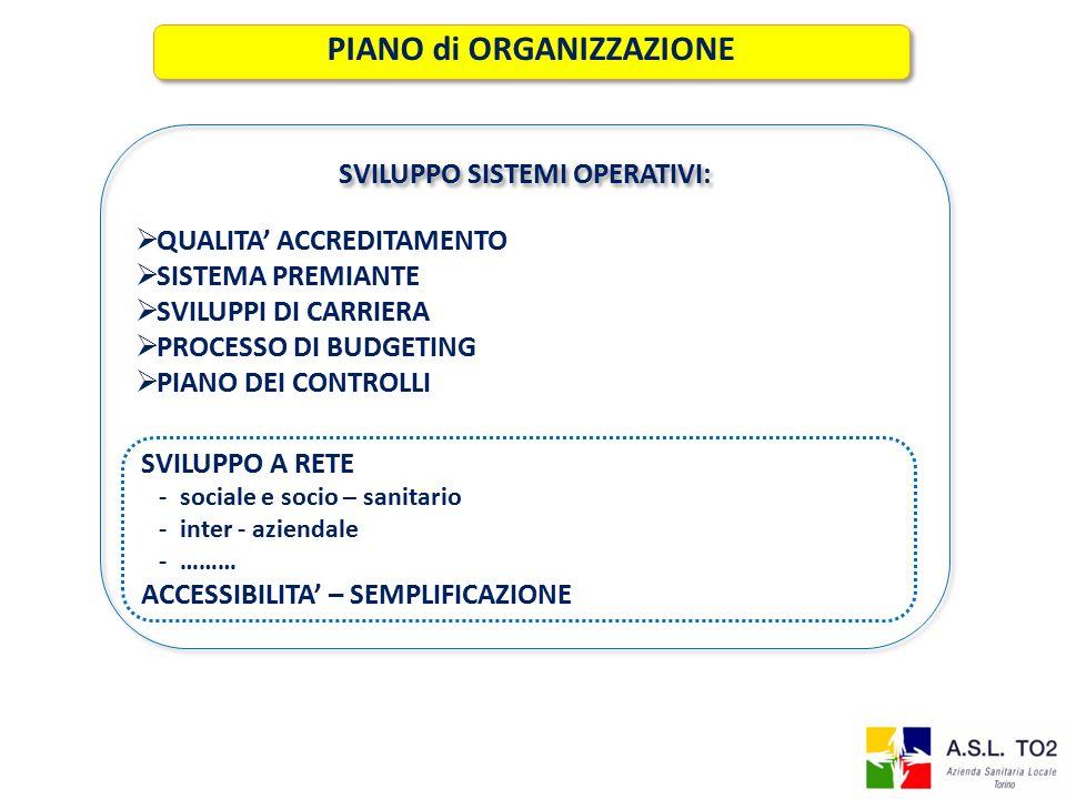 PIANO di ORGANIZZAZIONE SVILUPPO SISTEMI OPERATIVI: