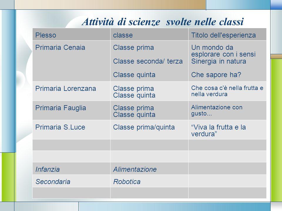Attività di scienze svolte nelle classi