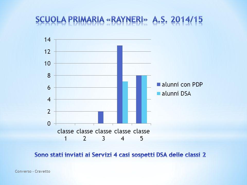 SCUOLA PRIMARIA «RAYNERI» a.s. 2014/15