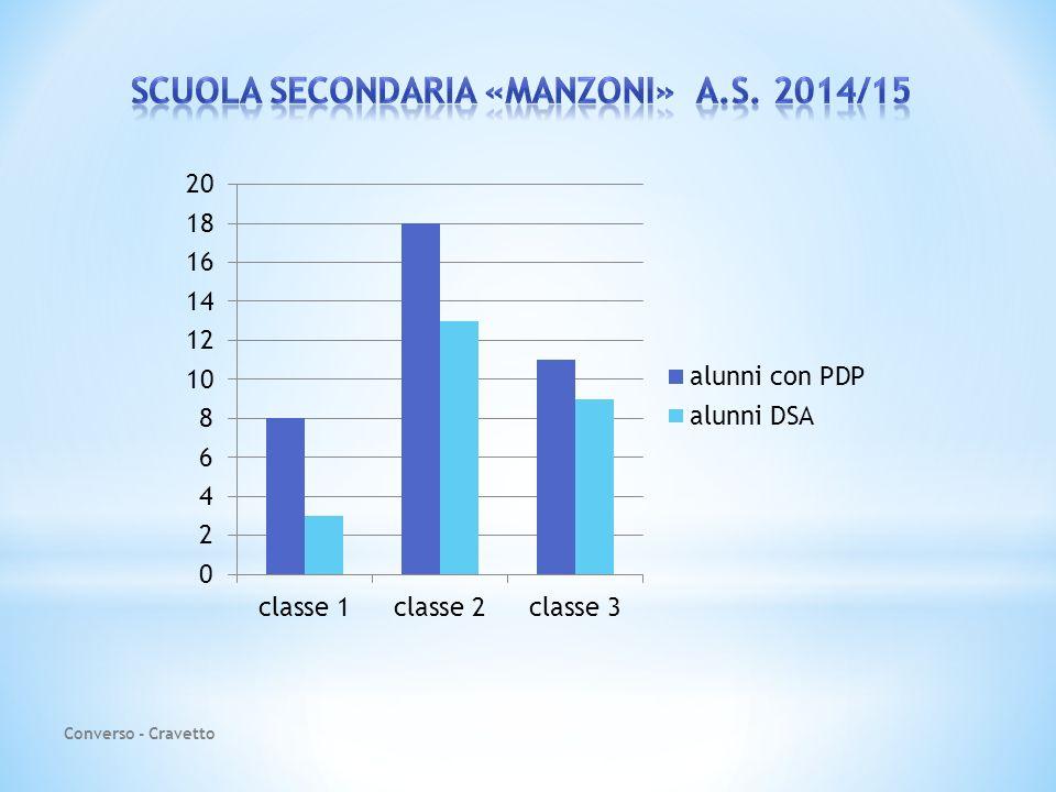 SCUOLA SECONDARIA «MANZONI» A.S. 2014/15