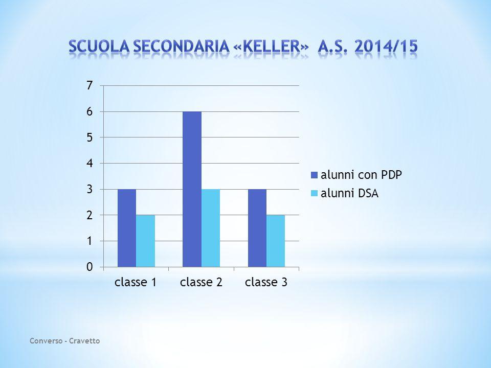 SCUOLA SECONDARIA «KELLER» A.s. 2014/15