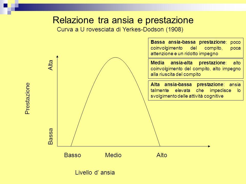 Relazione tra ansia e prestazione