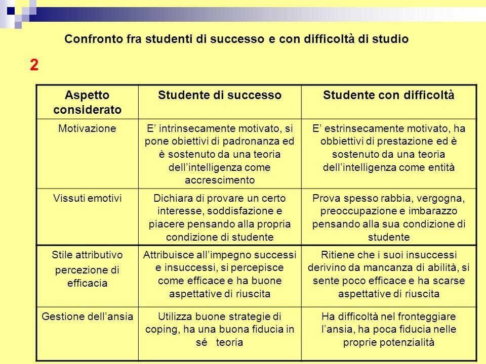 Studente con difficoltà
