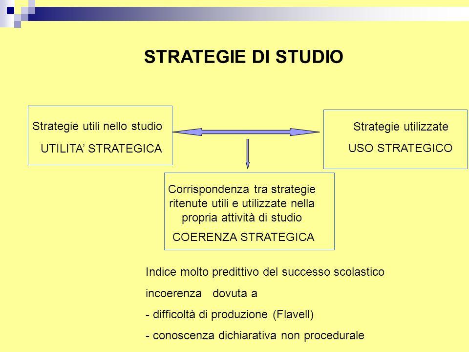 STRATEGIE DI STUDIO Strategie utili nello studio Strategie utilizzate
