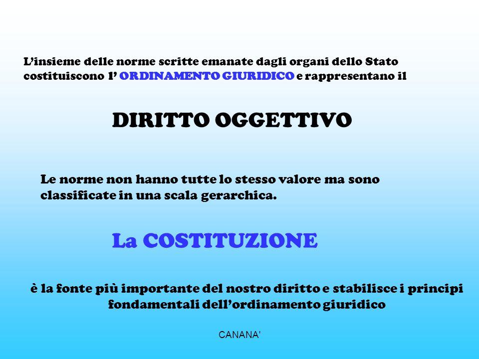 DIRITTO OGGETTIVO La COSTITUZIONE