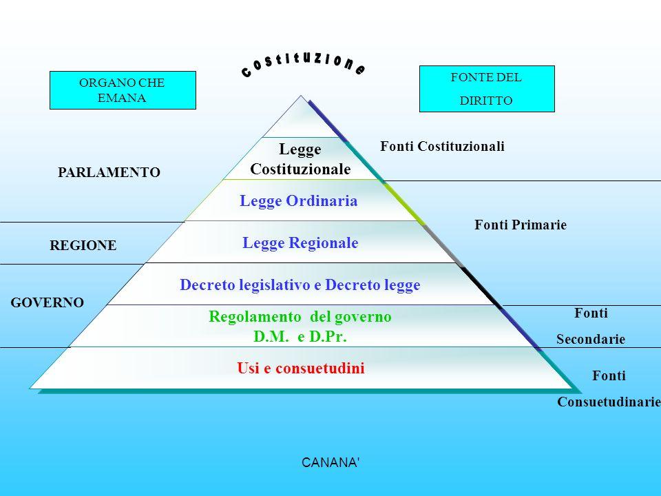 Costituzione Fonti Costituzionali PARLAMENTO Fonti Primarie REGIONE