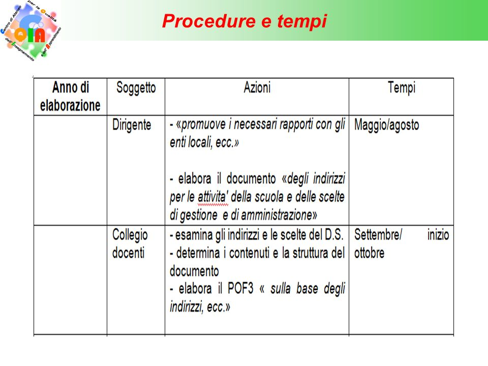 Procedure e tempi 23
