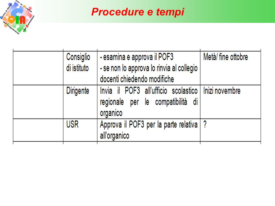 Procedure e tempi 24