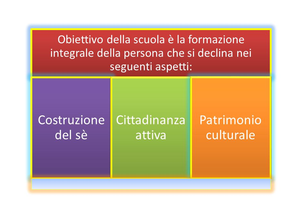 Costruzione del sè Cittadinanza attiva Patrimonio culturale