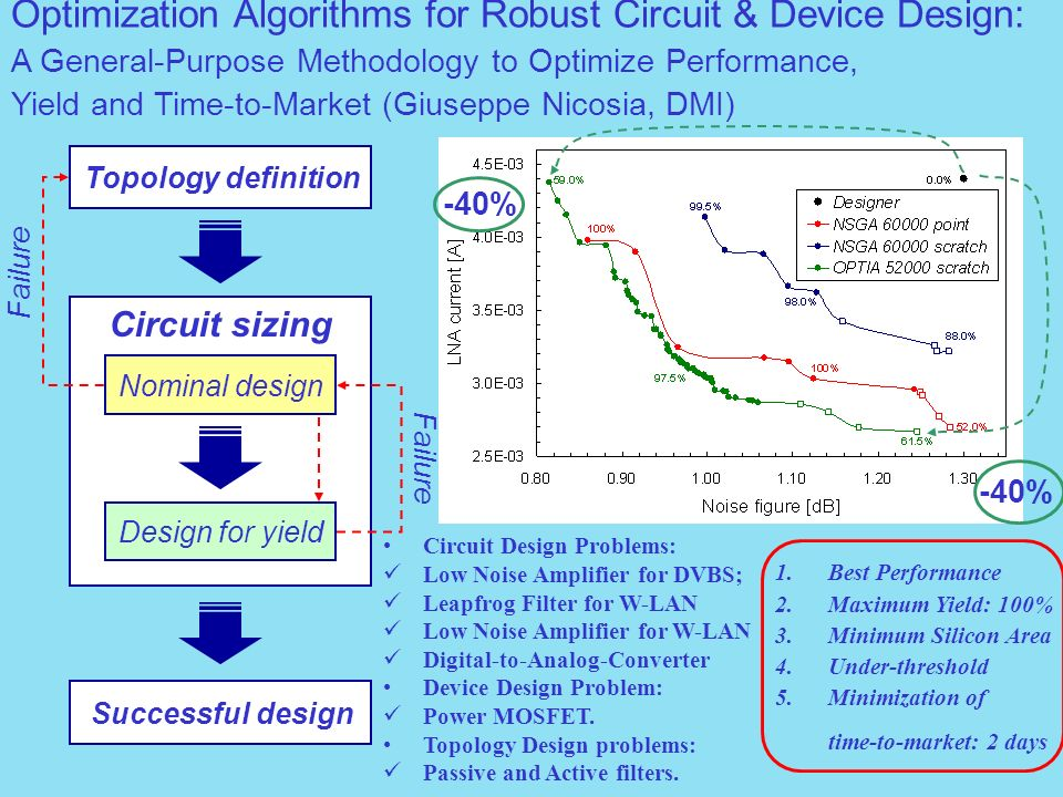Optimization Algorithms for Robust Circuit & Device Design: A General-Purpose Methodology to Optimize Performance, Yield and Time-to-Market (Giuseppe Nicosia, DMI)