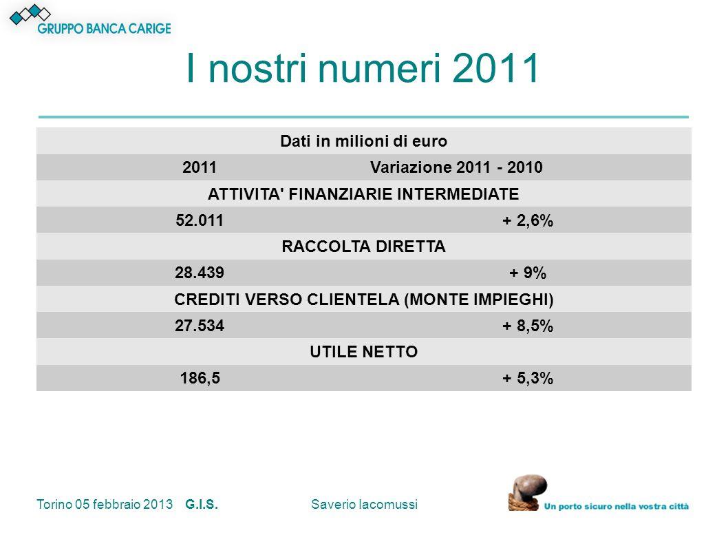 I nostri numeri 2011 Dati in milioni di euro 2011