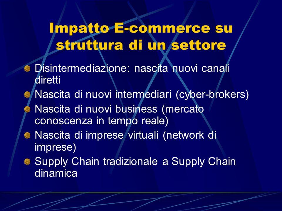 Impatto E-commerce su struttura di un settore