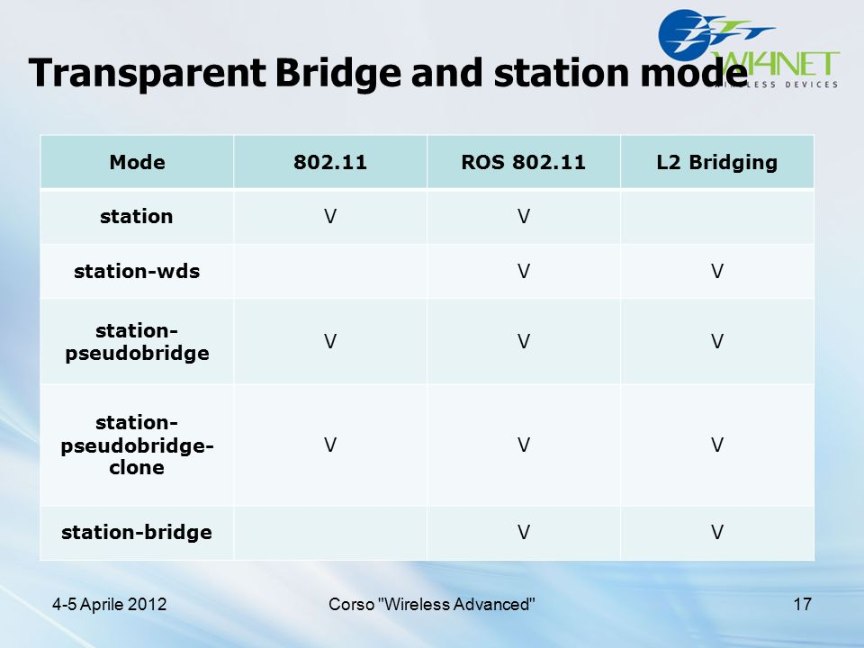Transparent Bridge and station mode