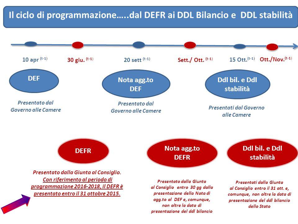 Il ciclo di programmazione…..dal DEFR ai DDL Bilancio e DDL stabilità