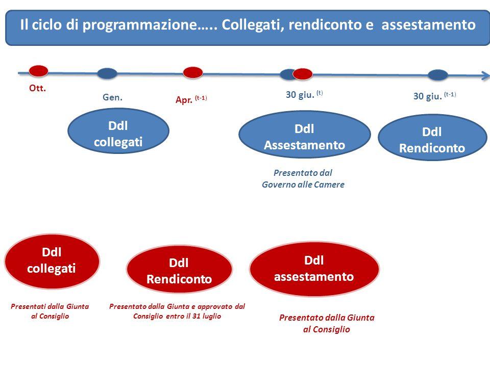 Il ciclo di programmazione….. Collegati, rendiconto e assestamento