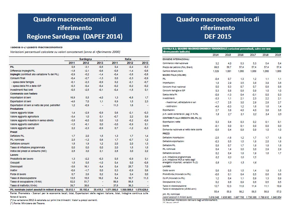 Quadro macroeconomico di riferimento Regione Sardegna (DAPEF 2014)