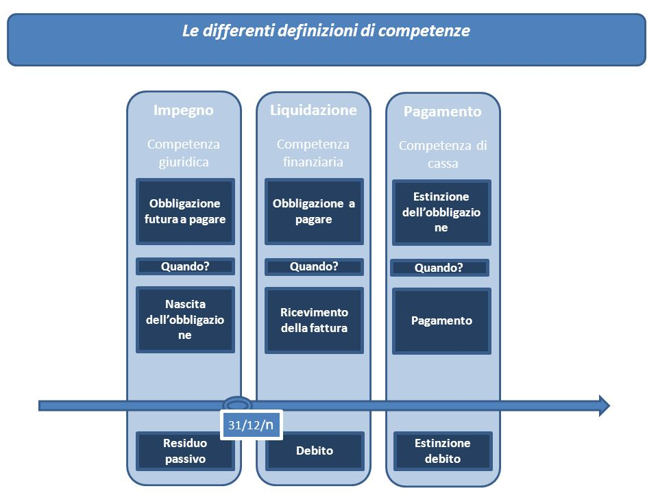Le differenti definizioni di competenze