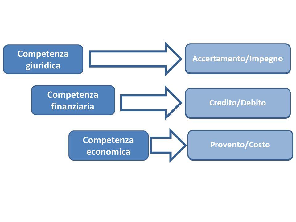 Accertamento/Impegno Accertamento/Impegno Competenza finanziaria
