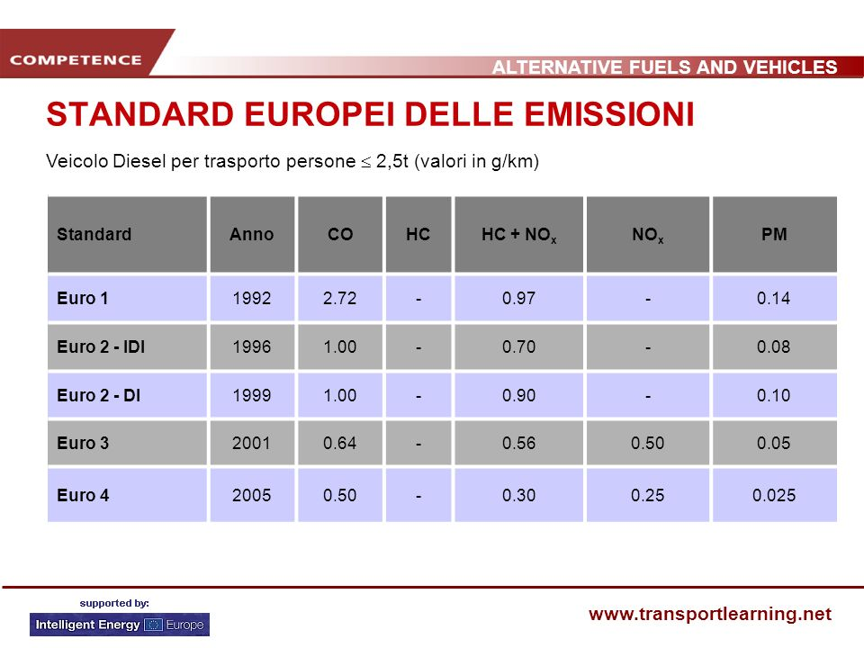 STANDARD EUROPEI DELLE EMISSIONI
