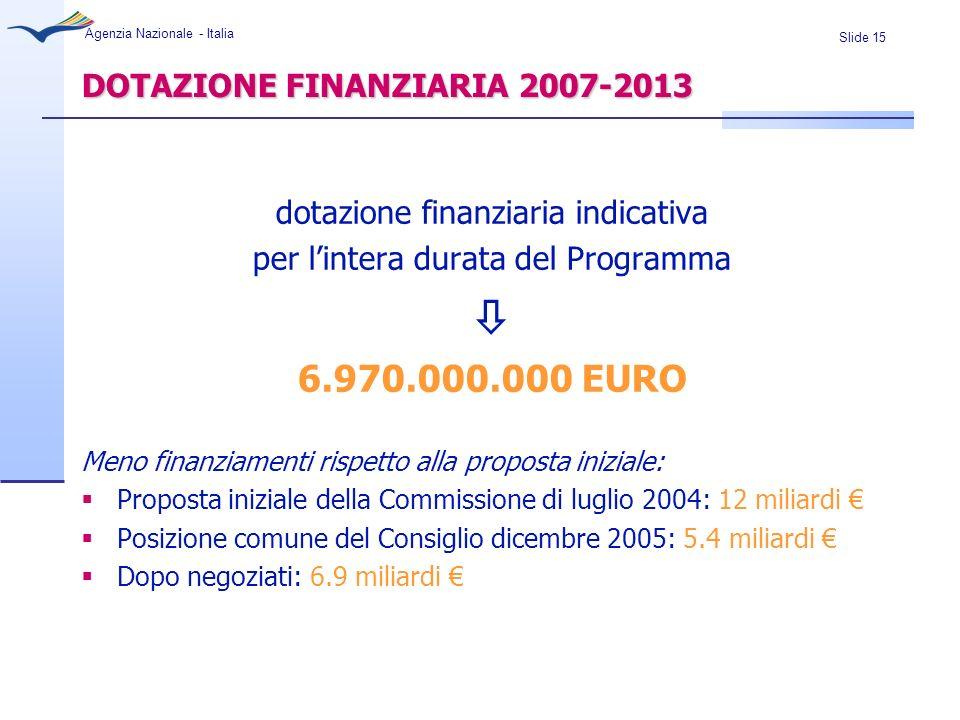 DOTAZIONE FINANZIARIA 2007-2013