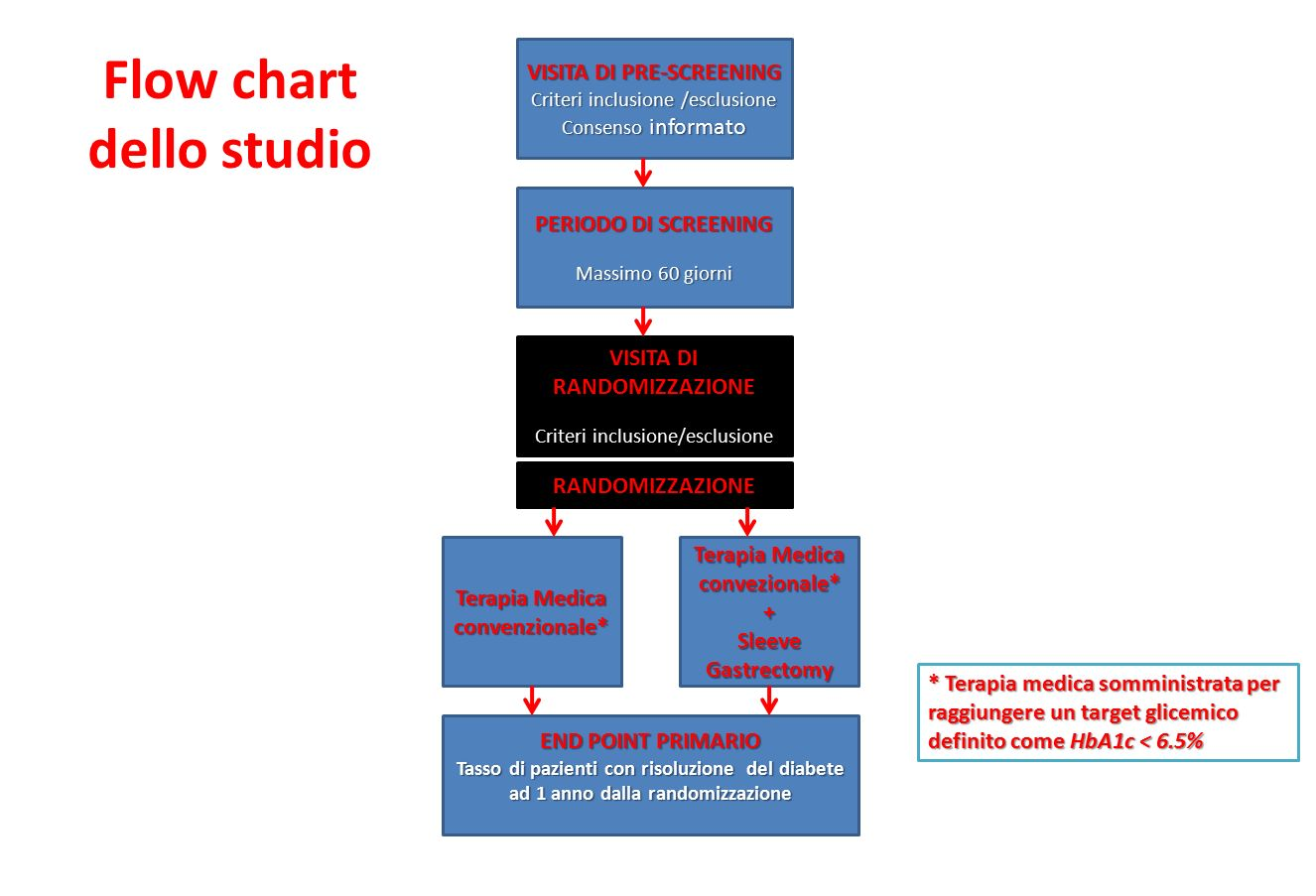 Flow chart dello studio