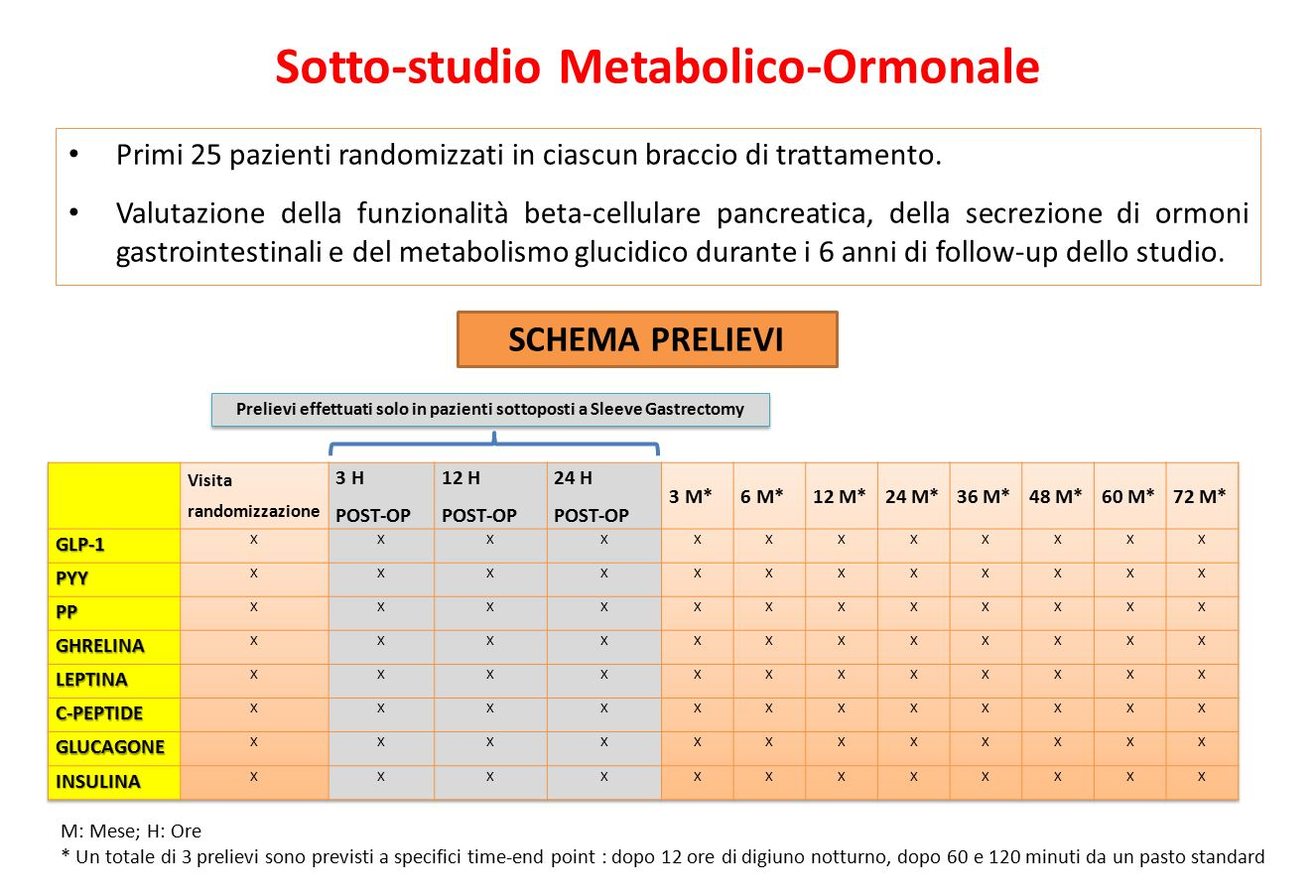 Sotto-studio Metabolico-Ormonale
