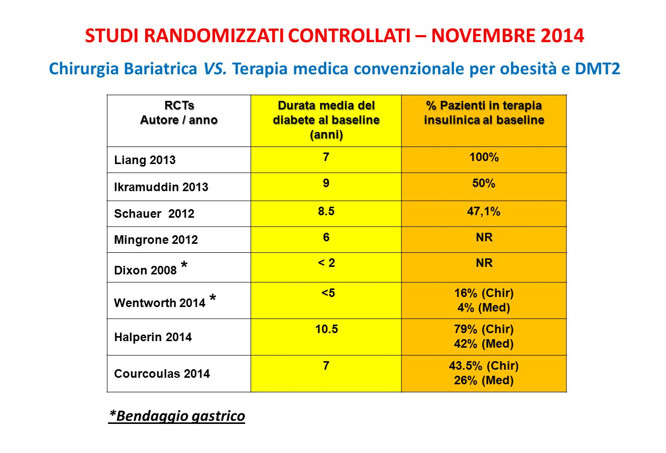 STUDI RANDOMIZZATI CONTROLLATI – NOVEMBRE 2014