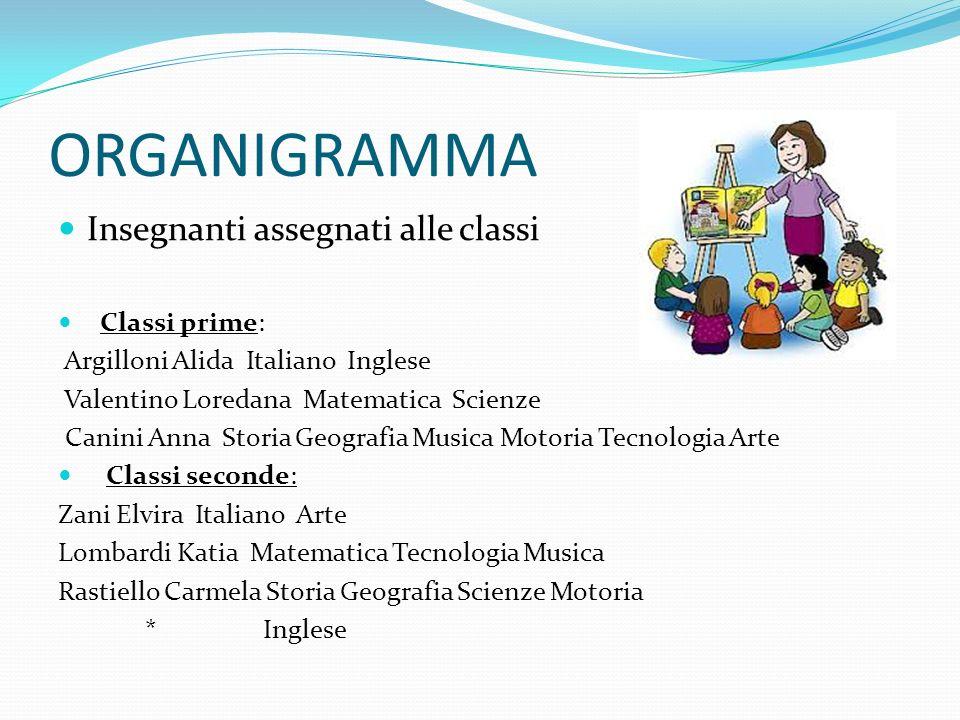 ORGANIGRAMMA Insegnanti assegnati alle classi Classi prime: