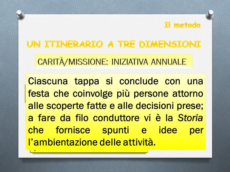 Il metodo UN ITINERARIO A TRE DIMENSIONI. CARITÀ/MISSIONE: INIZIATIVA ANNUALE. Ogni tappa dell'I.A. si sviluppa in: