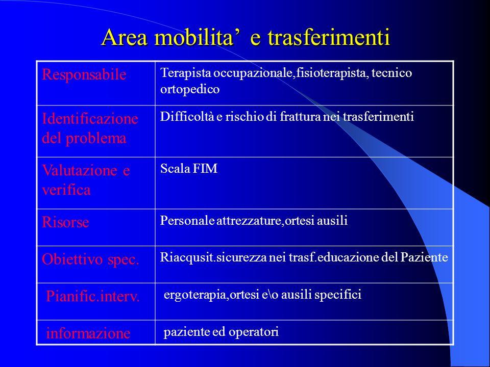 Area mobilita' e trasferimenti