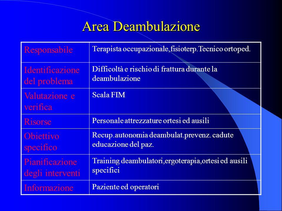Area Deambulazione Responsabile Identificazione del problema