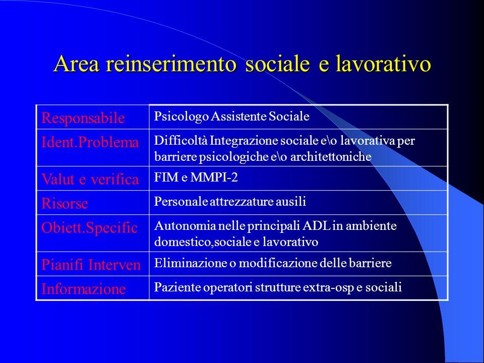 Area reinserimento sociale e lavorativo