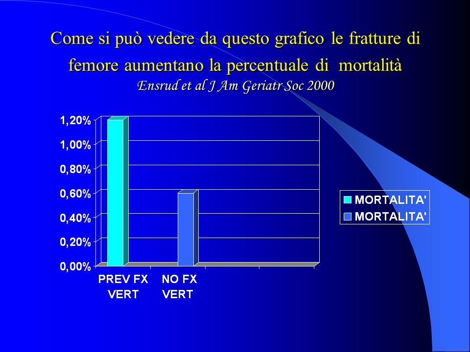 Come si può vedere da questo grafico le fratture di femore aumentano la percentuale di mortalità Ensrud et al J Am Geriatr Soc 2000