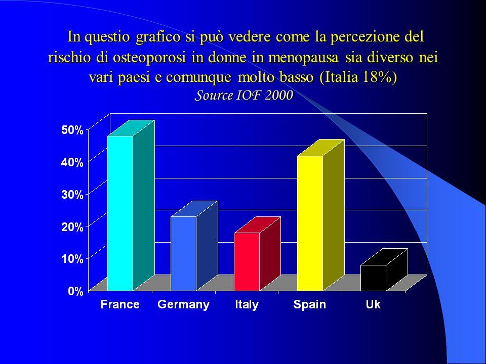 In questio grafico si può vedere come la percezione del rischio di osteoporosi in donne in menopausa sia diverso nei vari paesi e comunque molto basso (Italia 18%) Source IOF 2000