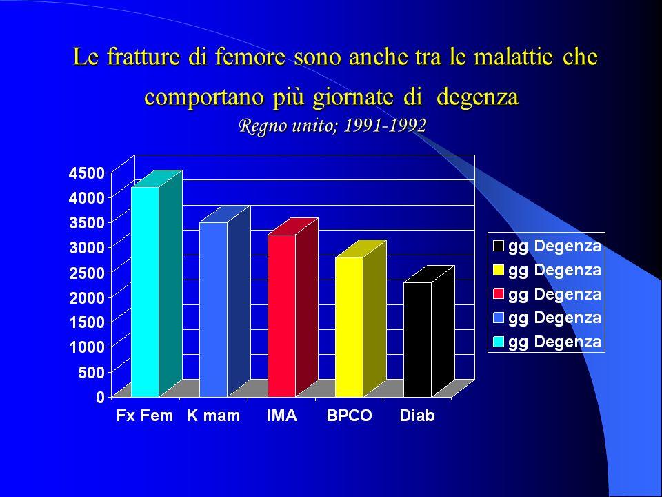 Le fratture di femore sono anche tra le malattie che comportano più giornate di degenza Regno unito; 1991-1992