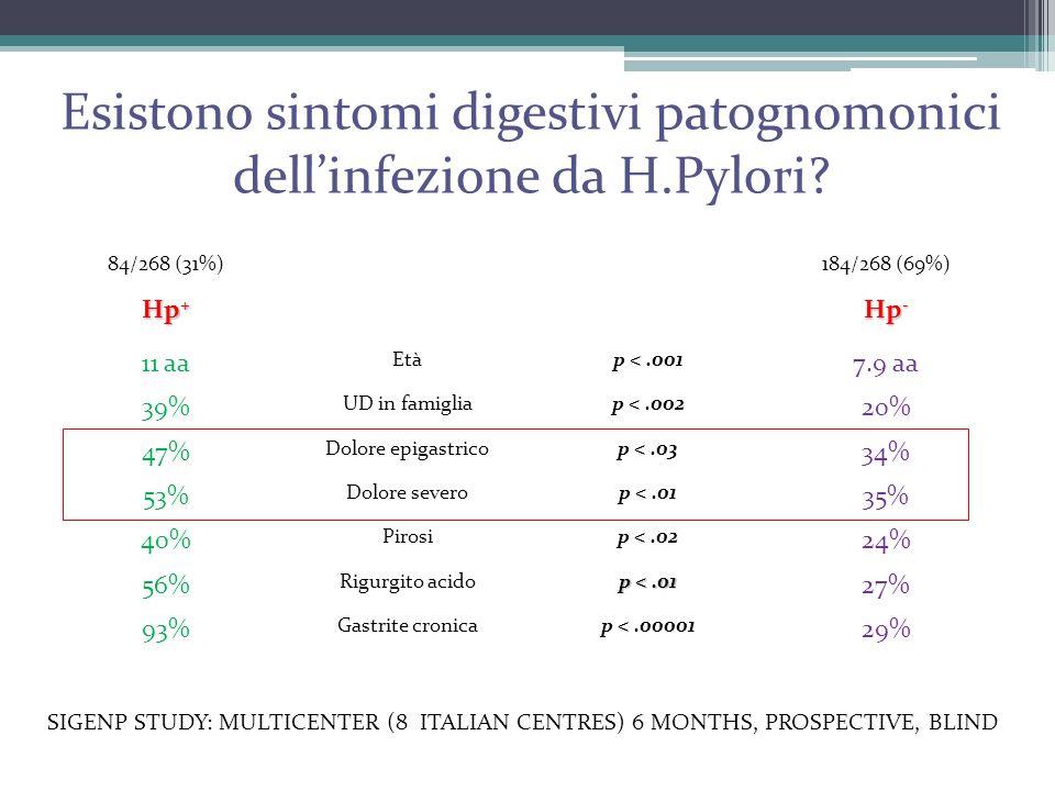 Esistono sintomi digestivi patognomonici dell'infezione da H.Pylori