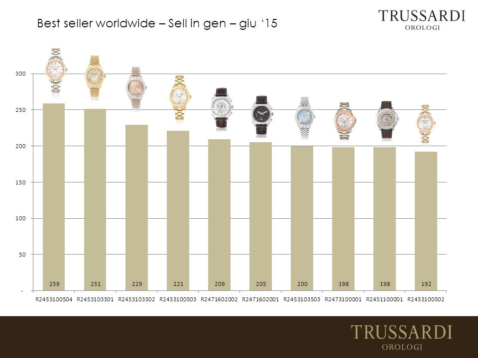 Best seller worldwide – Sell in gen – giu '15