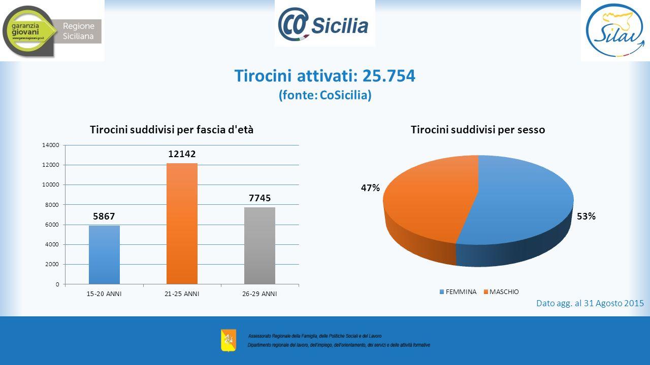 Tirocini attivati: 25.754 (fonte: CoSicilia)