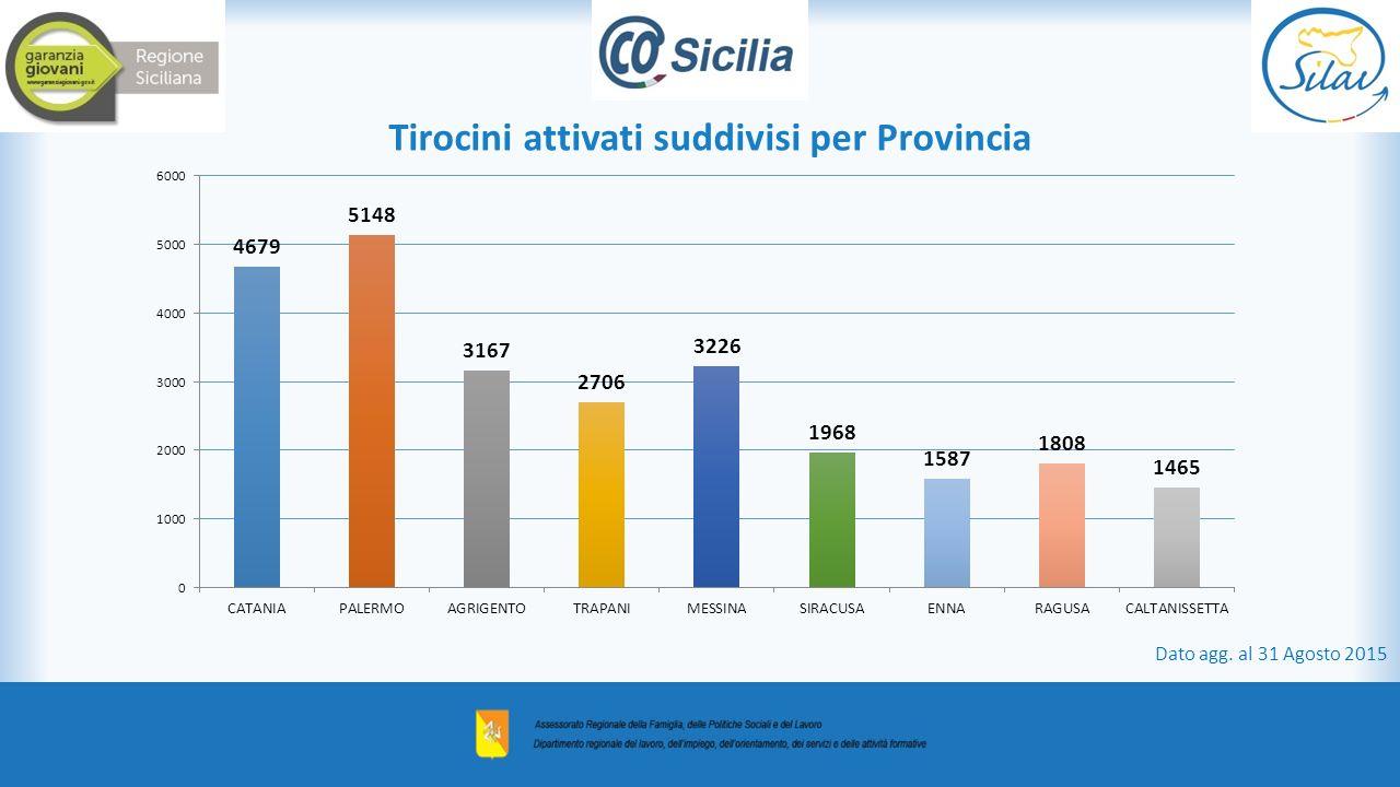 Tirocini attivati suddivisi per Provincia