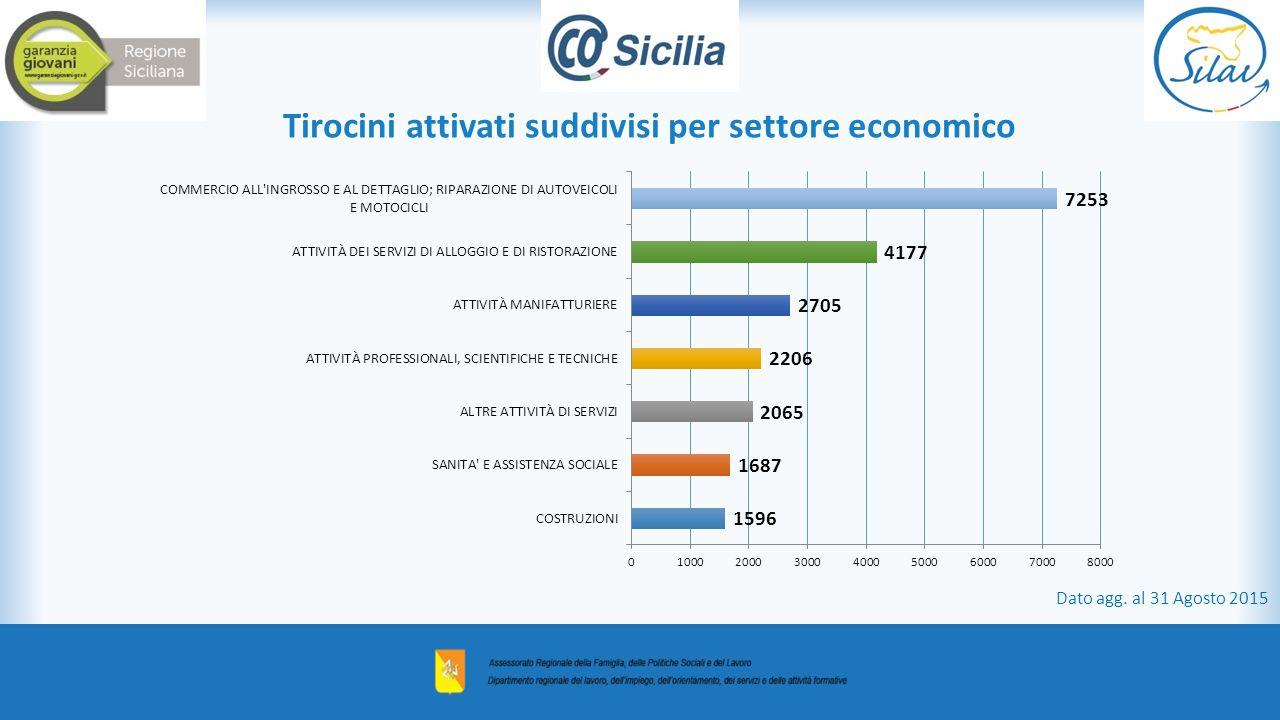 Tirocini attivati suddivisi per settore economico