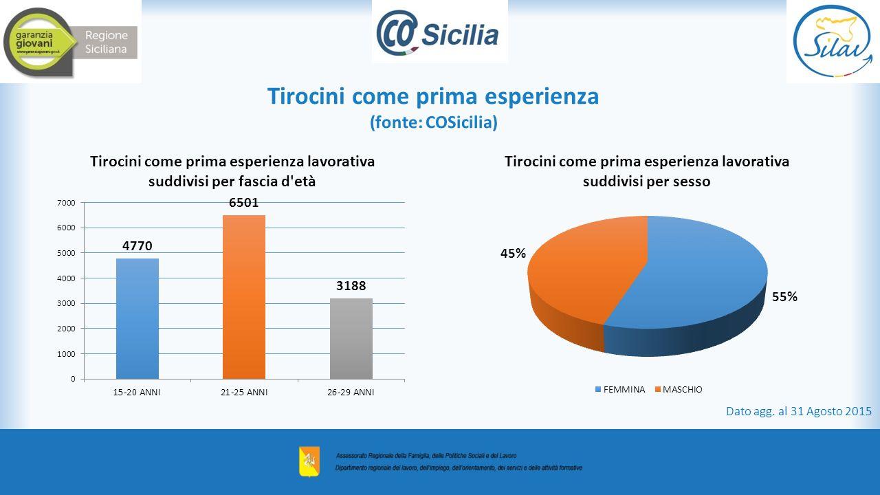 Tirocini come prima esperienza (fonte: COSicilia)