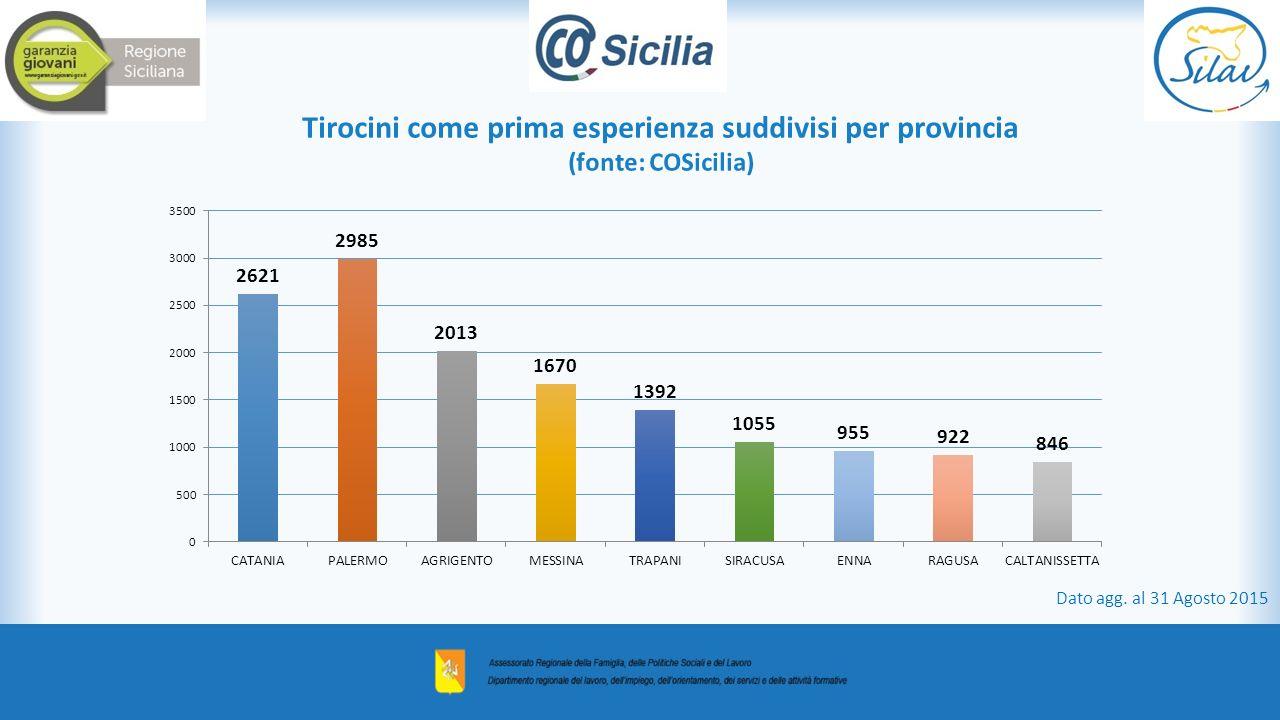 Tirocini come prima esperienza suddivisi per provincia (fonte: COSicilia)