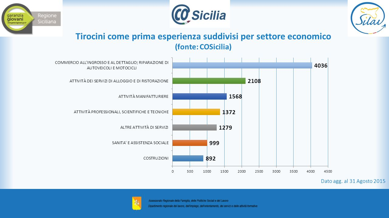 Tirocini come prima esperienza suddivisi per settore economico (fonte: COSicilia)