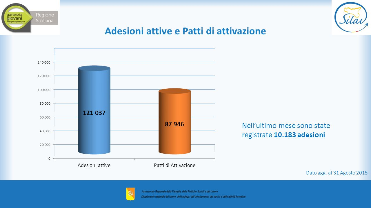 Adesioni attive e Patti di attivazione