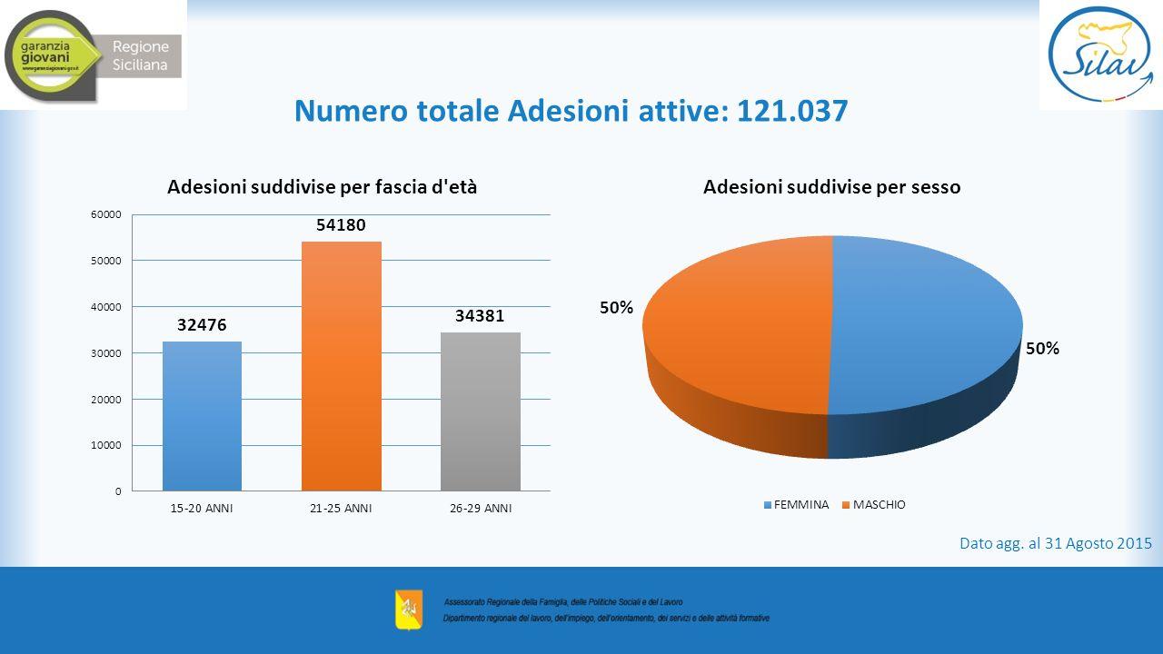 Numero totale Adesioni attive: 121.037
